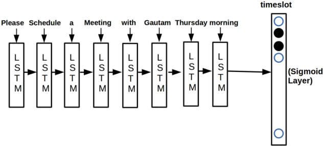 Figure 3 for MEETING BOT: Reinforcement Learning for Dialogue Based Meeting Scheduling