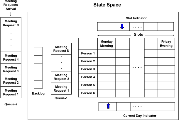Figure 4 for MEETING BOT: Reinforcement Learning for Dialogue Based Meeting Scheduling
