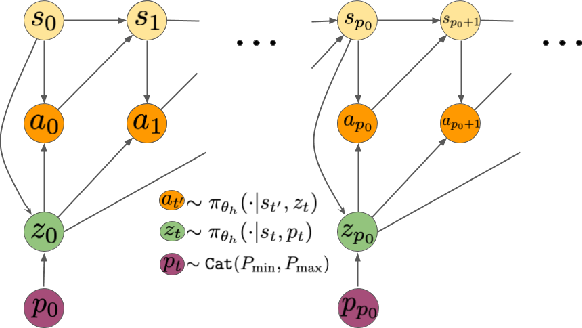 Figure 1 for Sub-policy Adaptation for Hierarchical Reinforcement Learning