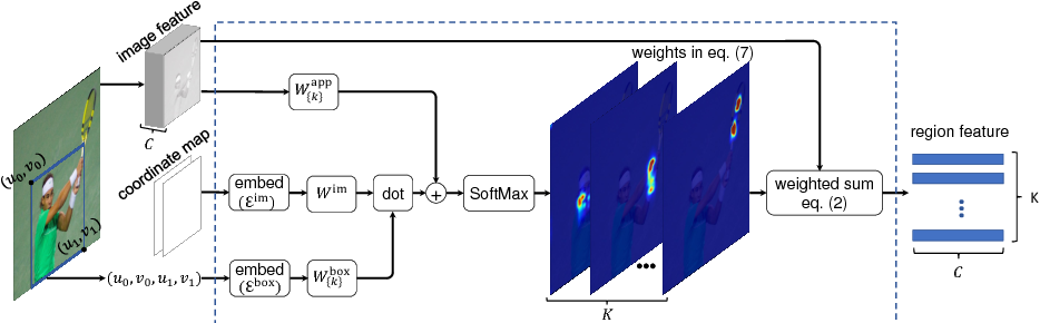 Figure 1 for Learning Region Features for Object Detection