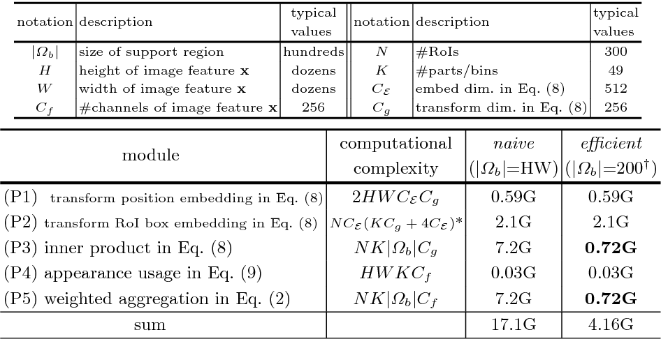 Figure 2 for Learning Region Features for Object Detection