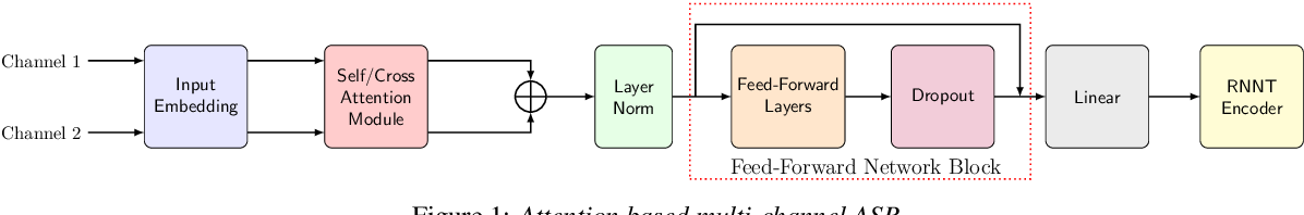 Figure 1 for Attention-based Neural Beamforming Layers for Multi-channel Speech Recognition