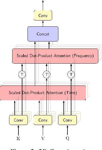 Figure 3 for Attention-based Neural Beamforming Layers for Multi-channel Speech Recognition