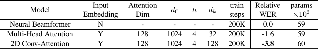 Figure 2 for Attention-based Neural Beamforming Layers for Multi-channel Speech Recognition