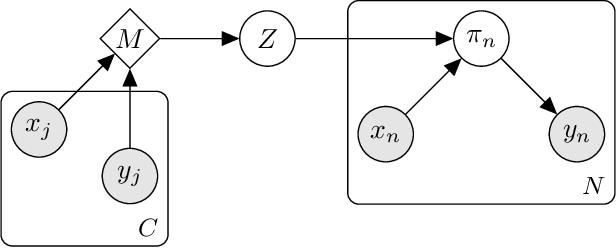 Figure 1 for Evidential Turing Processes