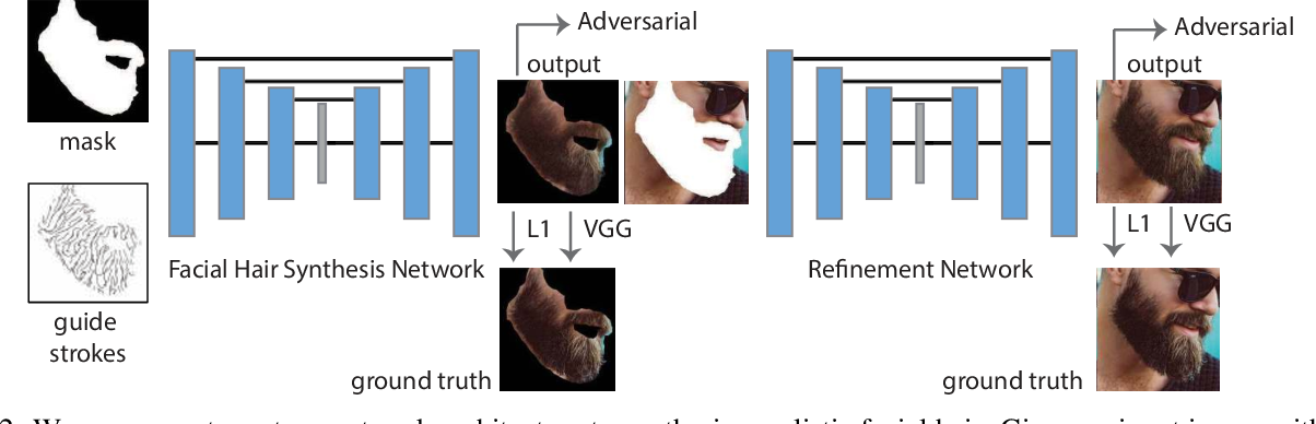Figure 3 for Intuitive, Interactive Beard and Hair Synthesis with Generative Models