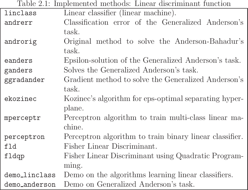 PDF] Statistical Pattern Recognition Toolbox for Matlab