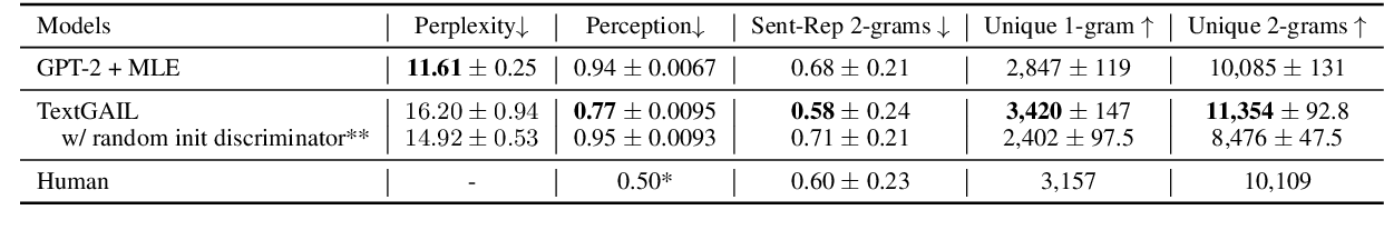 Figure 2 for TextGAIL: Generative Adversarial Imitation Learning for Text Generation