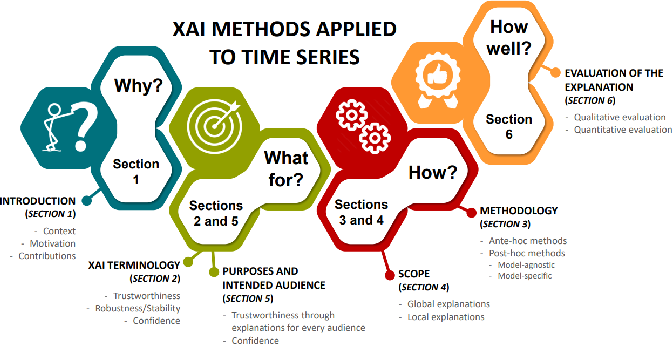 Figure 1 for Explainable Artificial Intelligence (XAI) on TimeSeries Data: A Survey