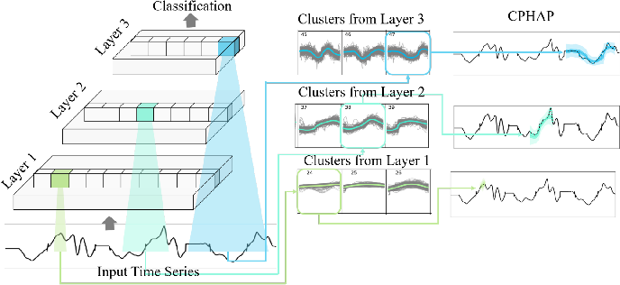 Figure 4 for Explainable Artificial Intelligence (XAI) on TimeSeries Data: A Survey