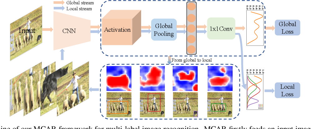 Figure 1 for Multi-Label Image Recognition with Multi-Class Attentional Regions