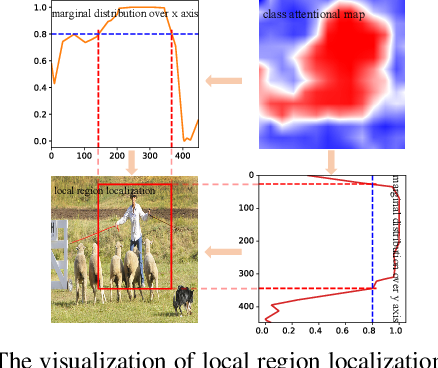 Figure 3 for Multi-Label Image Recognition with Multi-Class Attentional Regions