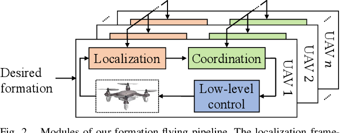 Figure 2 for A Distributed Pipeline for Scalable, Deconflicted Formation Flying