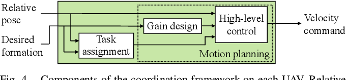 Figure 4 for A Distributed Pipeline for Scalable, Deconflicted Formation Flying