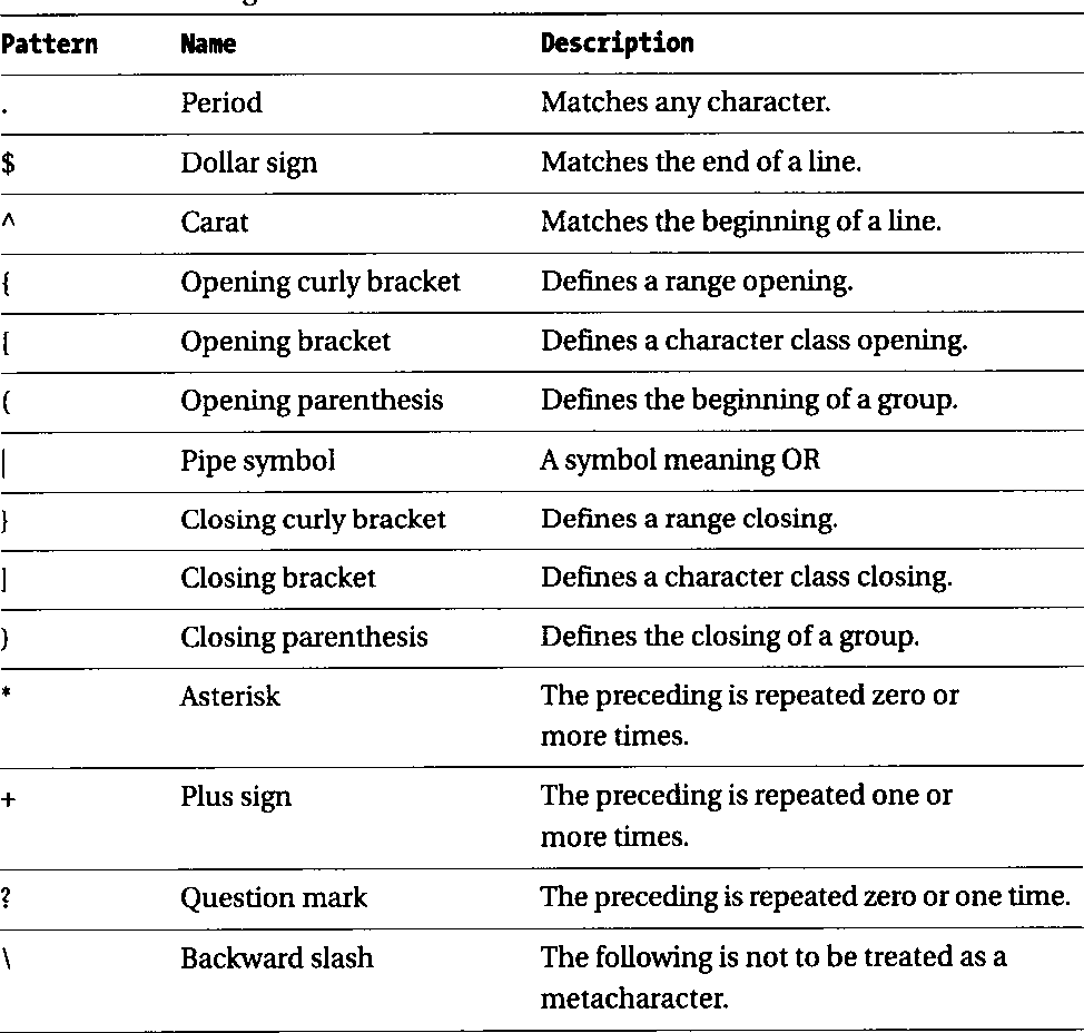 Table 5-1 from Java Regular Expressions: Taming the java