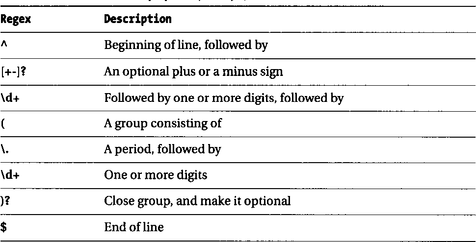 Table C-7 from Java Regular Expressions: Taming the java util regex