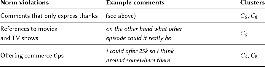 Figure 5 from The Internet's Hidden Rules: An Empirical Study of