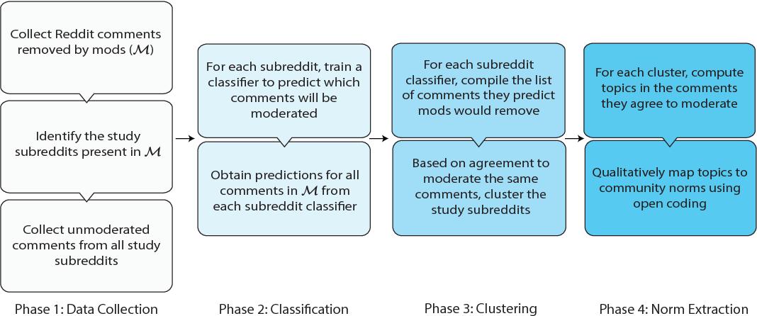 Figure 5 from The Internet's Hidden Rules: An Empirical