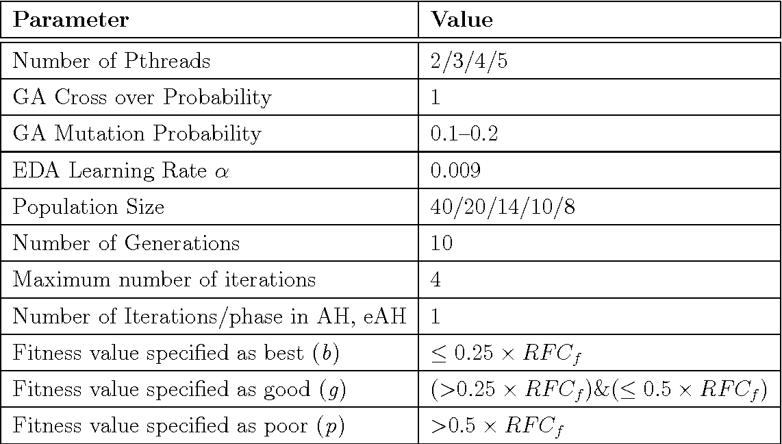 table 7.2