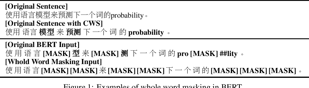 Figure 1 for Pre-Training with Whole Word Masking for Chinese BERT