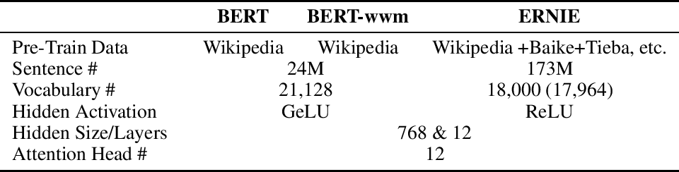 Figure 3 for Pre-Training with Whole Word Masking for Chinese BERT