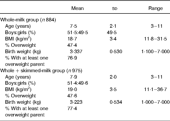 Table 1. Characteristics of the study population