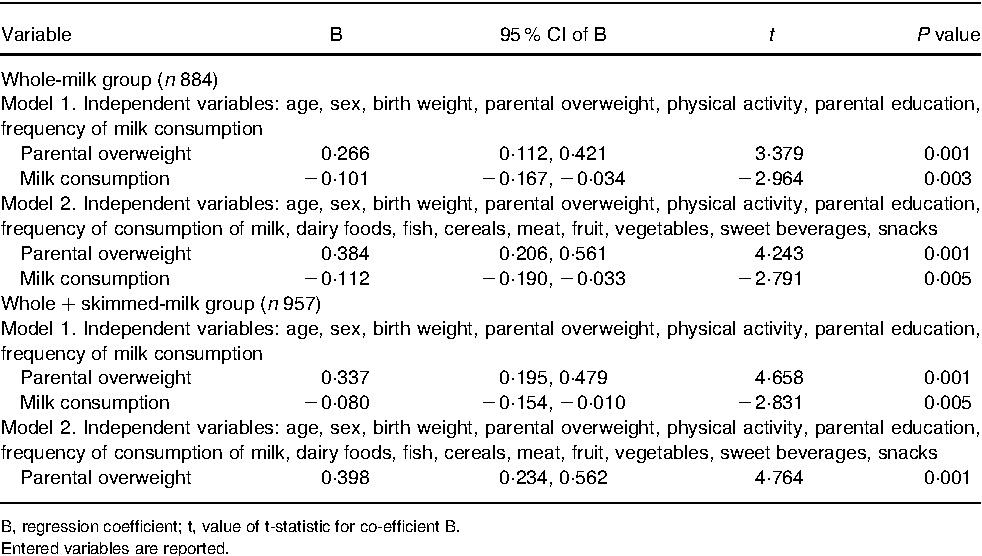 Table 2. Stepwise multivariate regression analysis with age- and sex-specific BMI z scores as the dependent variable