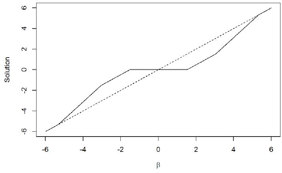 Figure 2 for Regularised Text Logistic Regression: Key Word Detection and Sentiment Classification for Online Reviews