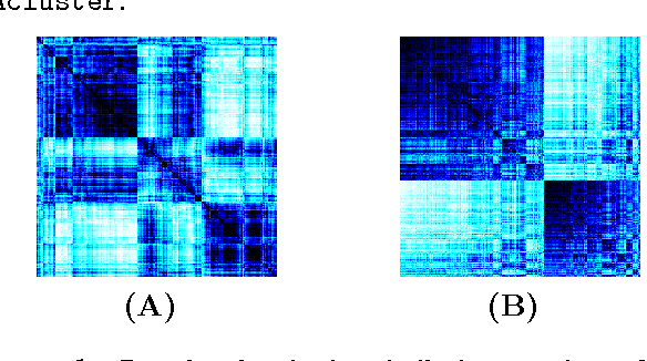 Figure 2 for Active Clustering: Robust and Efficient Hierarchical Clustering using Adaptively Selected Similarities