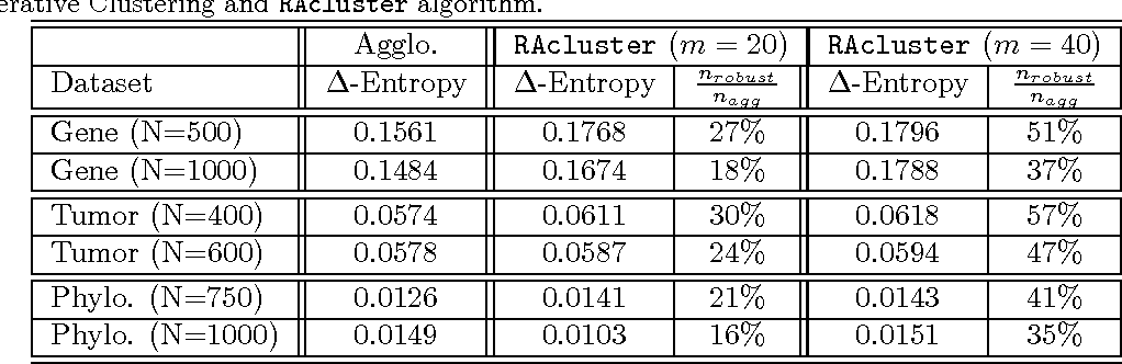 Figure 4 for Active Clustering: Robust and Efficient Hierarchical Clustering using Adaptively Selected Similarities
