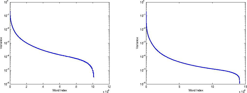 Figure 3 for Large-Scale Sparse Principal Component Analysis with Application to Text Data