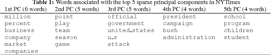 Figure 2 for Large-Scale Sparse Principal Component Analysis with Application to Text Data