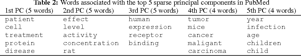 Figure 4 for Large-Scale Sparse Principal Component Analysis with Application to Text Data