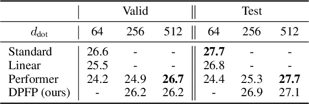 Figure 2 for Linear Transformers Are Secretly Fast Weight Memory Systems