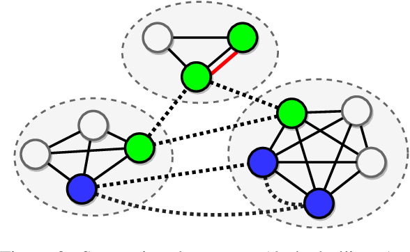 Figure 3 for Question Answering by Reasoning Across Documents with Graph Convolutional Networks