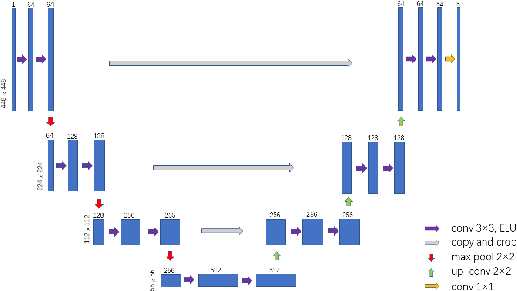 Figure 4 for Gleason Score Prediction using Deep Learning in Tissue Microarray Image
