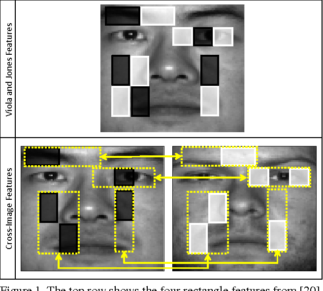 Figure 1 for Face Verification Using Boosted Cross-Image Features
