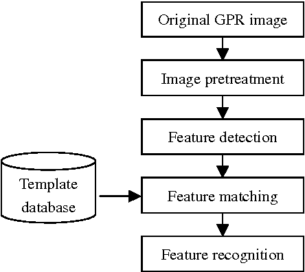 PDF] Automatic Feature Recognition for GPR Image Processing