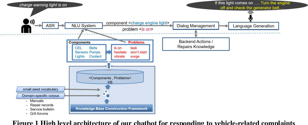 Figure 1 for Building chatbots from large scale domain-specific knowledge bases: challenges and opportunities