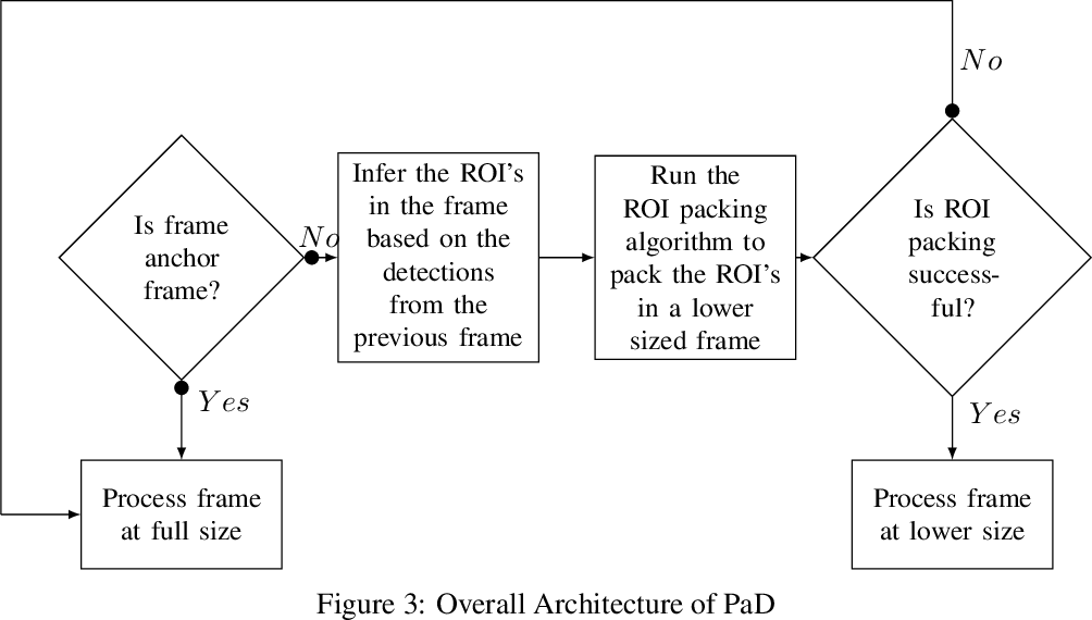 Figure 3 for Pack and Detect: Fast Object Detection in Videos Using Region-of-Interest Packing