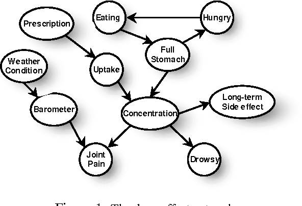 Figure 1 for Reasoning at the Right Time Granularity