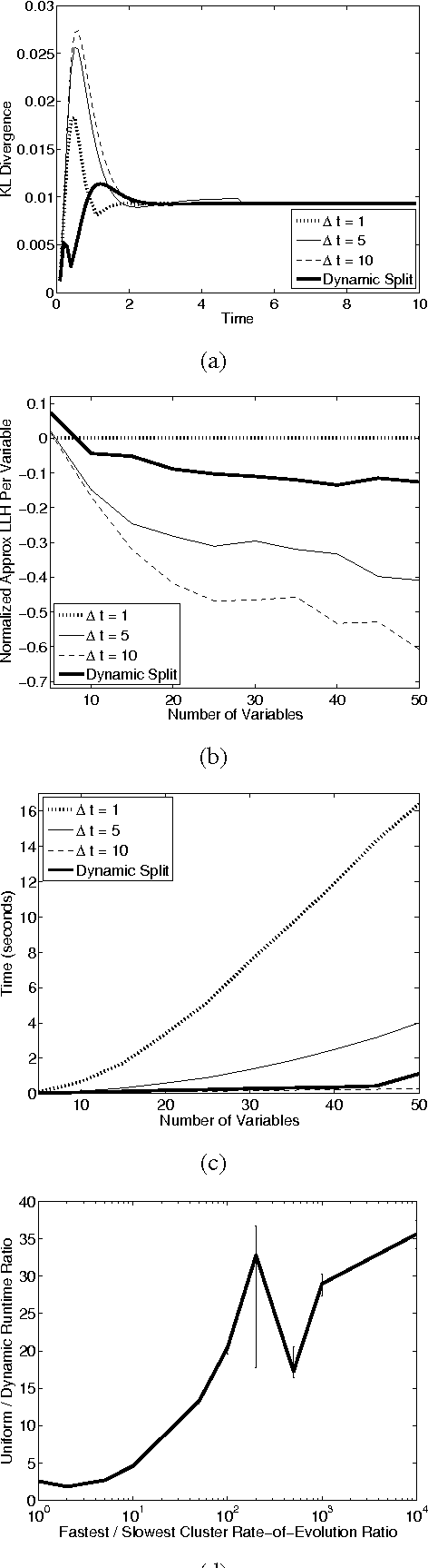 Figure 3 for Reasoning at the Right Time Granularity