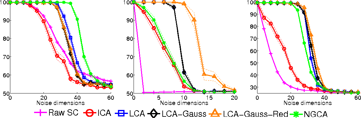 Figure 3 for Local Component Analysis