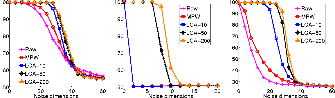 Figure 4 for Local Component Analysis
