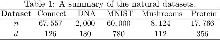 Figure 2 for A Bootstrap Method for Error Estimation in Randomized Matrix Multiplication