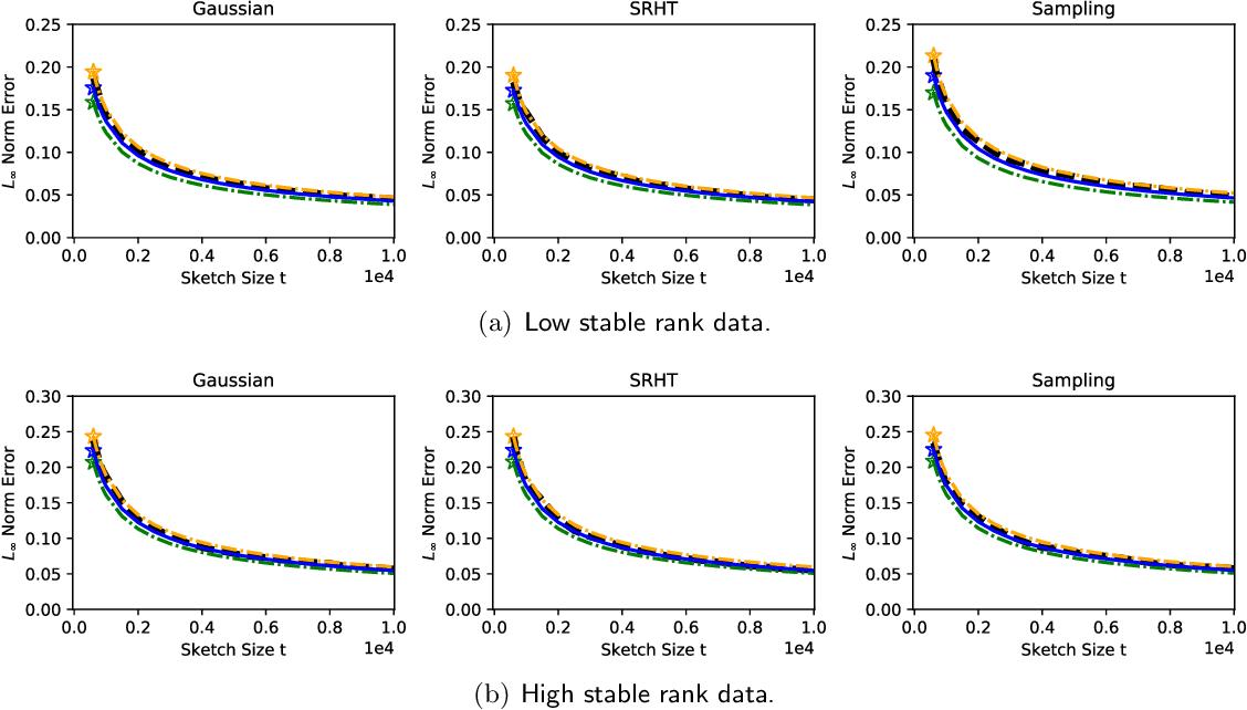 Figure 3 for A Bootstrap Method for Error Estimation in Randomized Matrix Multiplication