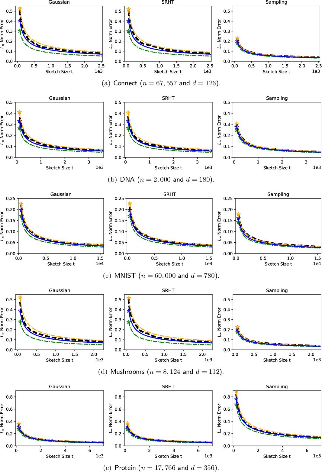 Figure 4 for A Bootstrap Method for Error Estimation in Randomized Matrix Multiplication