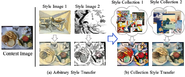 Figure 1 for DRB-GAN: A Dynamic ResBlock Generative Adversarial Network for Artistic Style Transfer