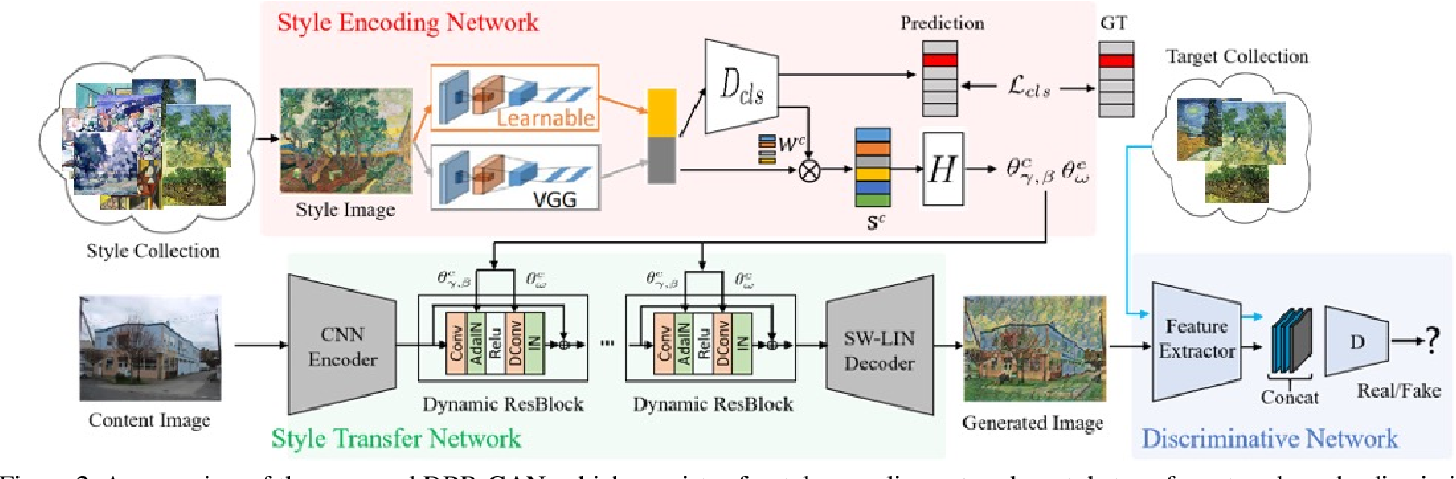 Figure 3 for DRB-GAN: A Dynamic ResBlock Generative Adversarial Network for Artistic Style Transfer