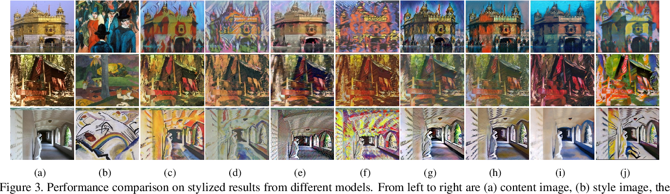 Figure 4 for DRB-GAN: A Dynamic ResBlock Generative Adversarial Network for Artistic Style Transfer
